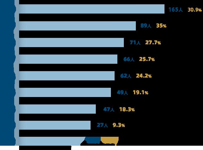 ALV一等国际教育历年深国交录取人数